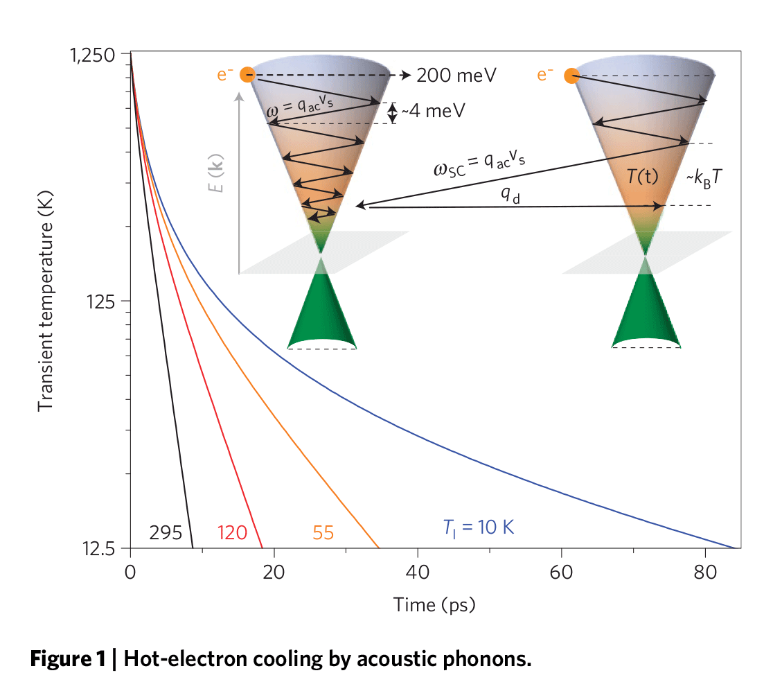 Hot-electron cooling by acoustic phonons