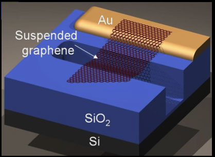 Schematic of electrically- contacted graphene suspended over a trench.